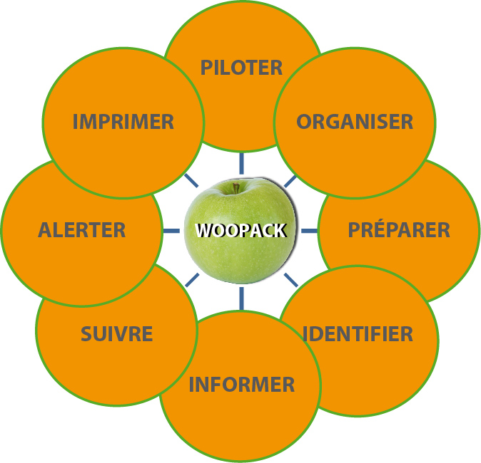 Traçabilité - WOOPACK